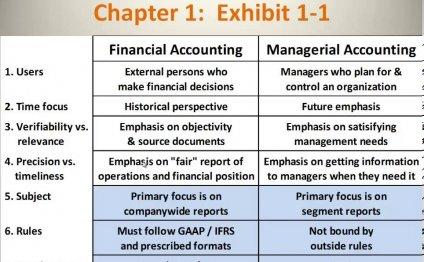 Financial Accounting vs
