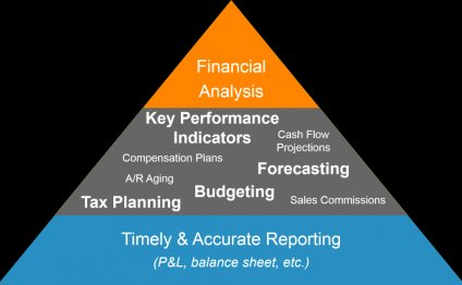 Ongoing Accounting & Financial