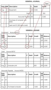 Example General Ledger