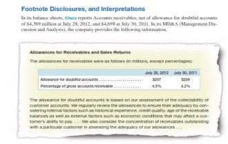 footnotes and disclosures