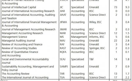 Journal of International Financial Management and Accounting