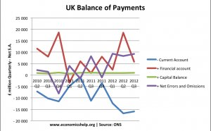Balance of payments Financial account