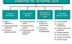 How to prepare Financial statements Accounting?