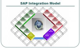 SAP integration Modules