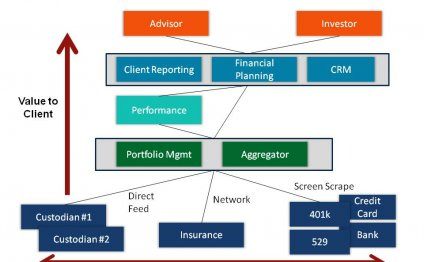 Financial account Aggregation